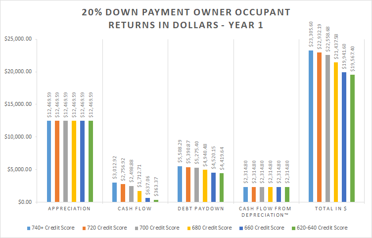 20% Down Payment Owner Occupant Return as Percent - Year 1 bar graph