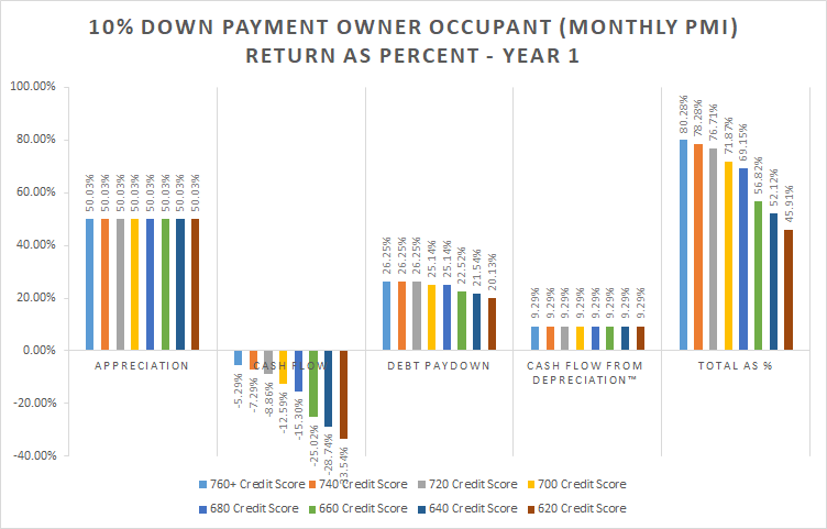10% Down Payment Owner Occupant (Monthly PMI) Return as Percent - Year 1 bar graph