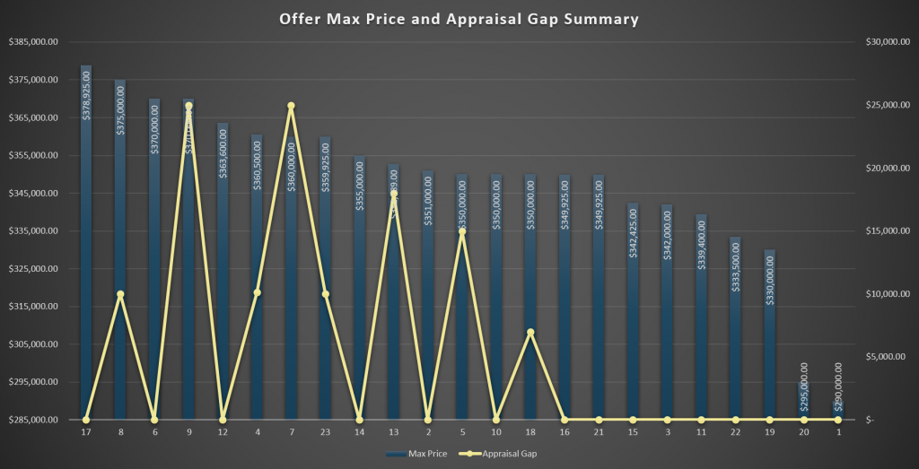Offer Max Price and Appraisal Gap Summary