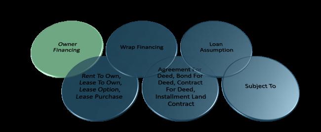 Owner Financing