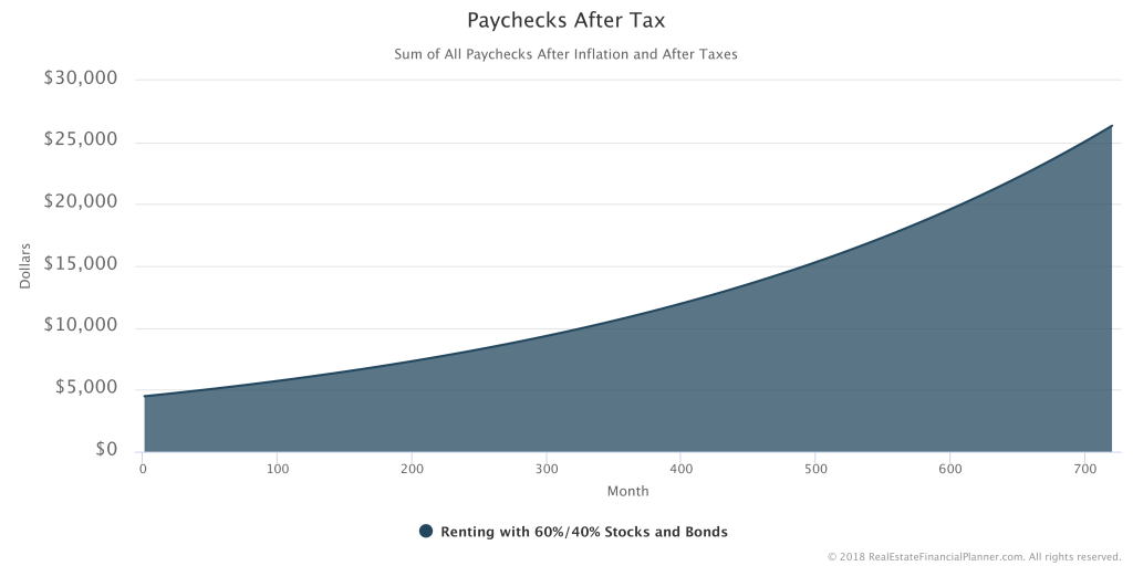 Paychecks-After-Tax-Raw
