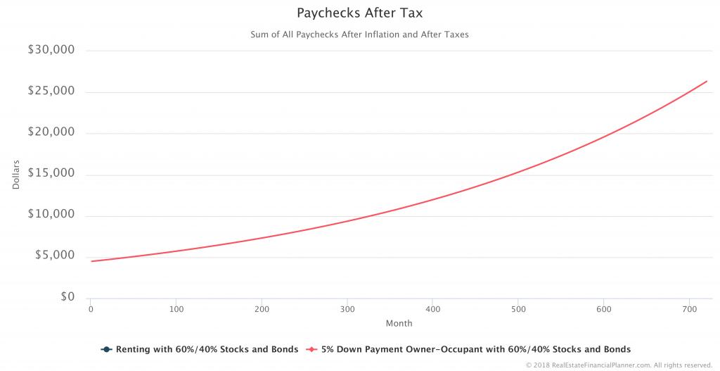 Paychecks-After-Tax