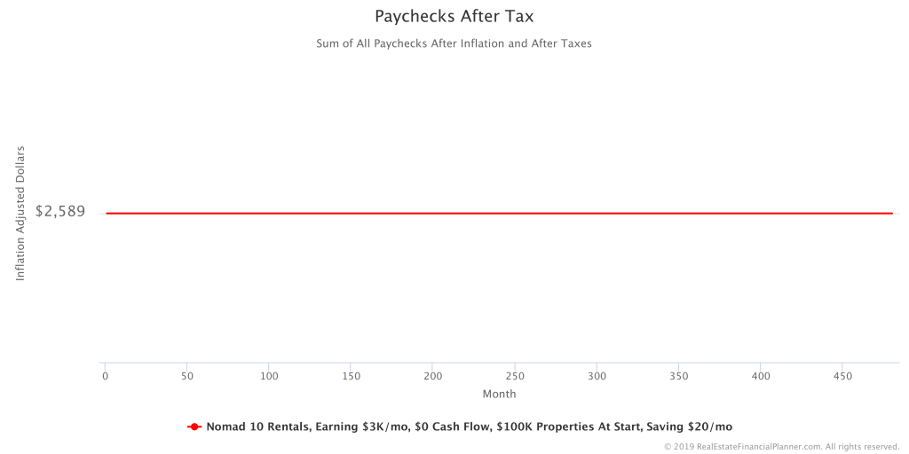 Paychecks After Tax IA