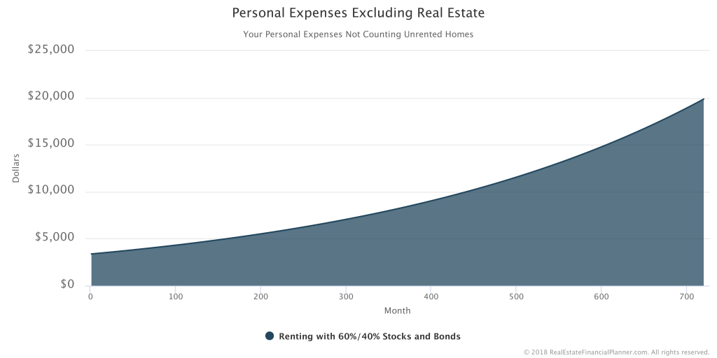 Personal-Expenses-Excluding-Real-Estate