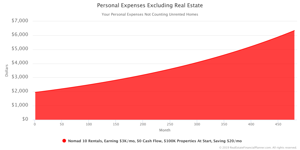 Personal Expenses Excluding Real Estate
