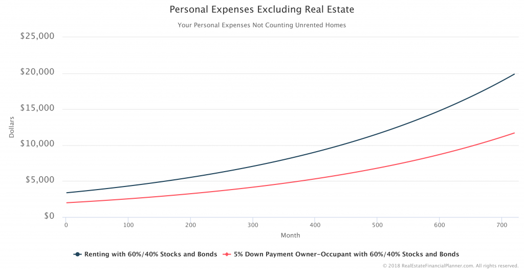 Personal-Expenses-Excluding-Real-Estate-Comparison