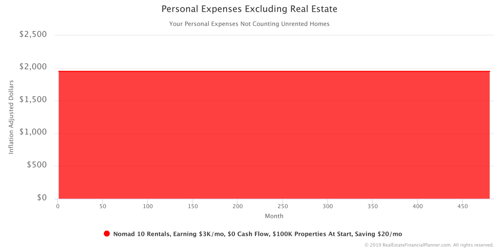 Personal Expenses Excluding Real Estate IA