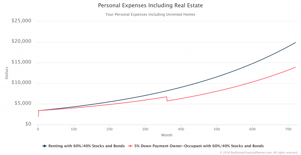 Personal-Expenses-Including-Real-Estate