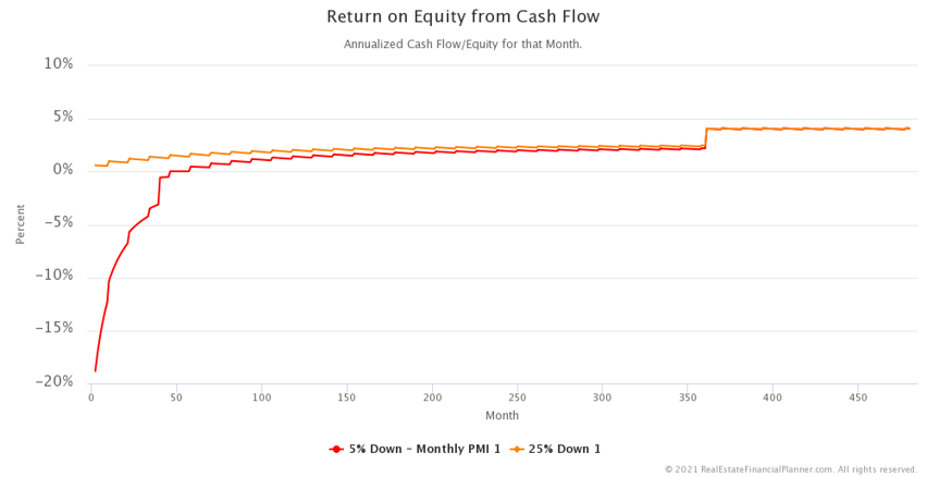 ROE from Cash Flow - Zoomed In