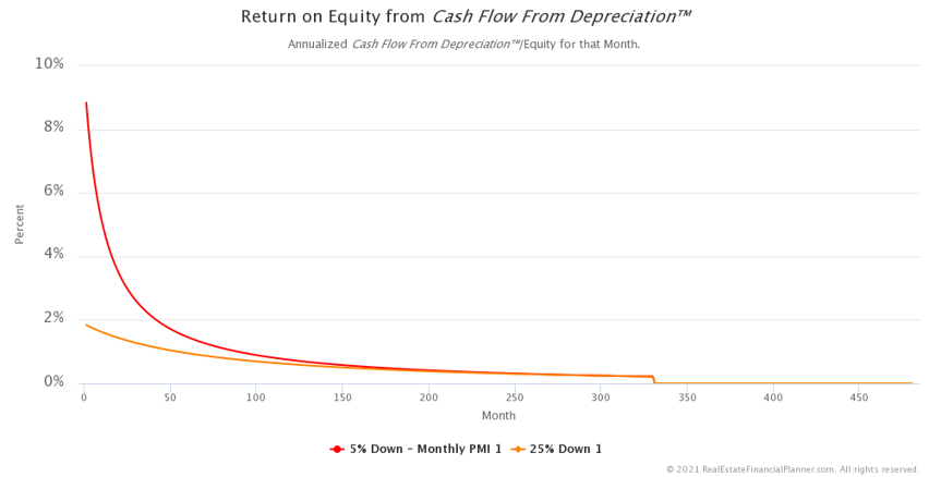 ROE from Cash Flow from Depreciation