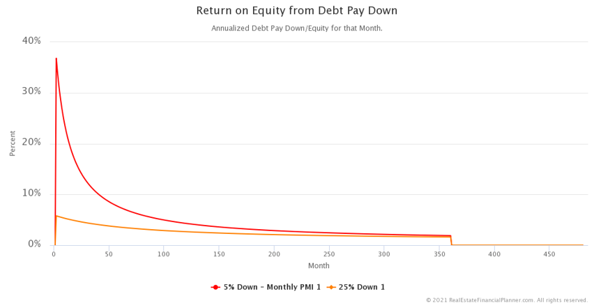 ROE from Debt Pay Down