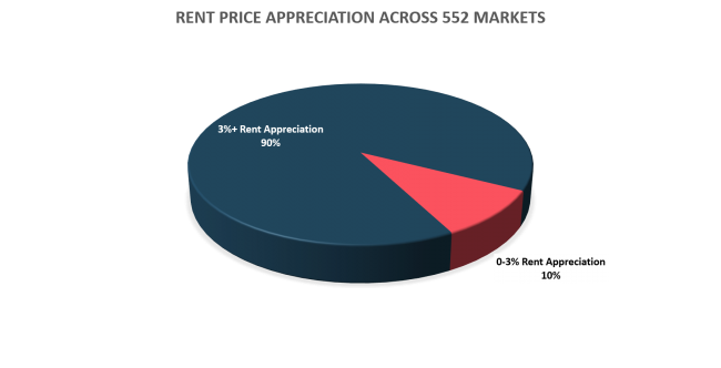 Rent Appreciation Summary Pie Chart