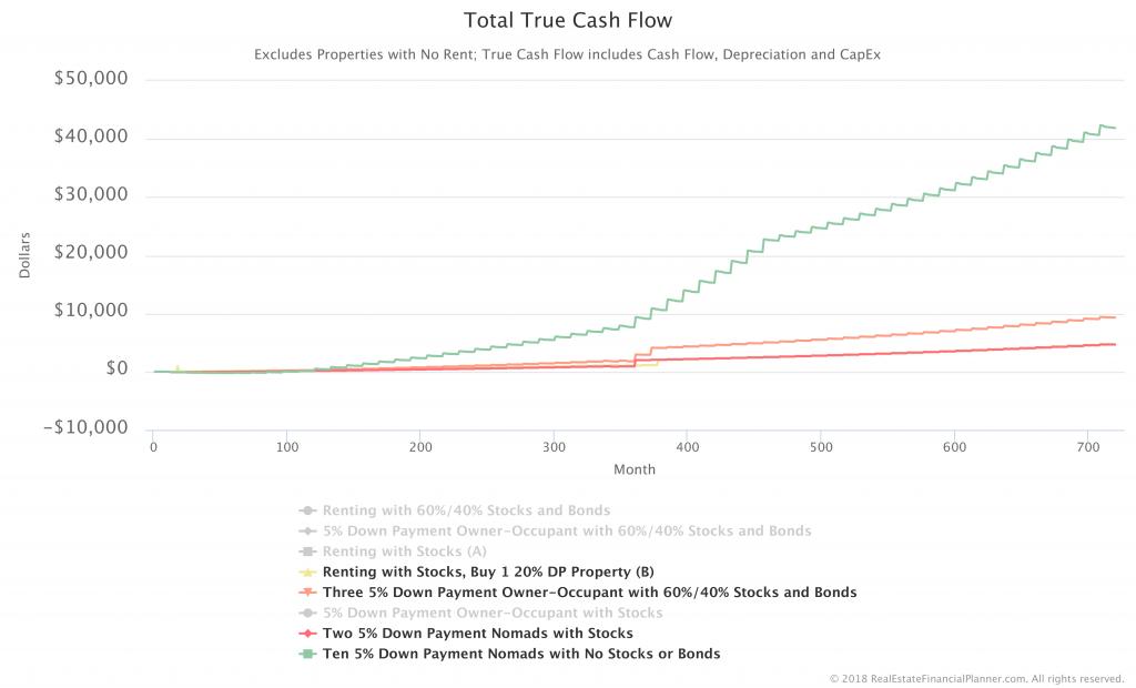 Rentals-Total-True-Cash-Flow