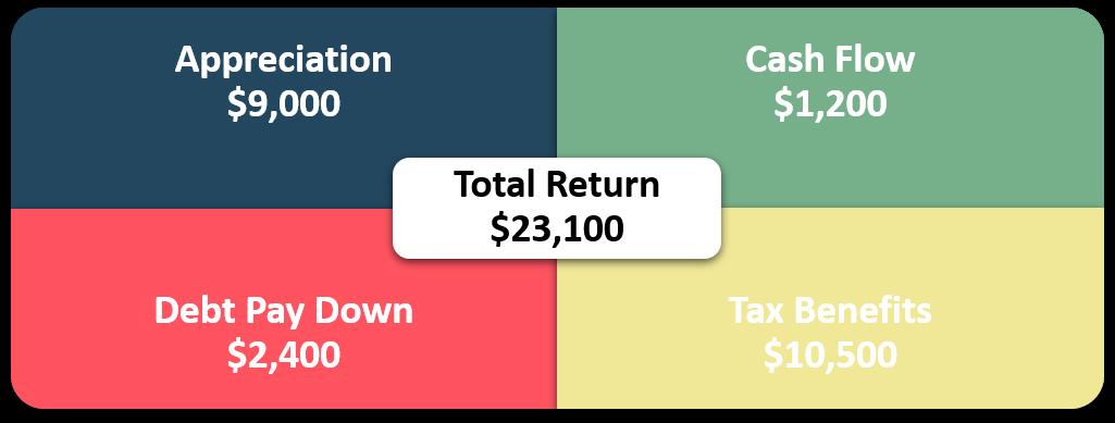 Return in Dollars Quadrant™
