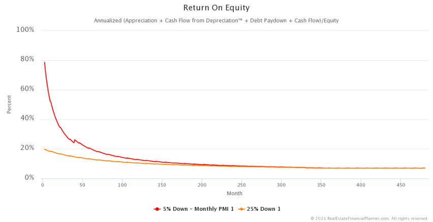 Return on Equity - Zoomed In