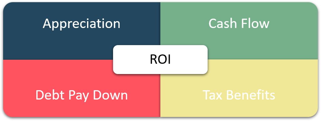 Return on Investment Quadrant™: Appreication, Cash Flow, Debt Pay Down, and Tax Benefits