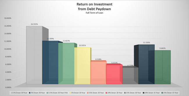 Return on Investment from Debt Paydown - Full Term of Loan