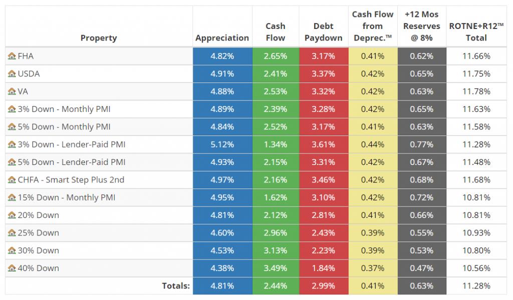 Return on True Net Equity™ + 12 Months Reserves - Table