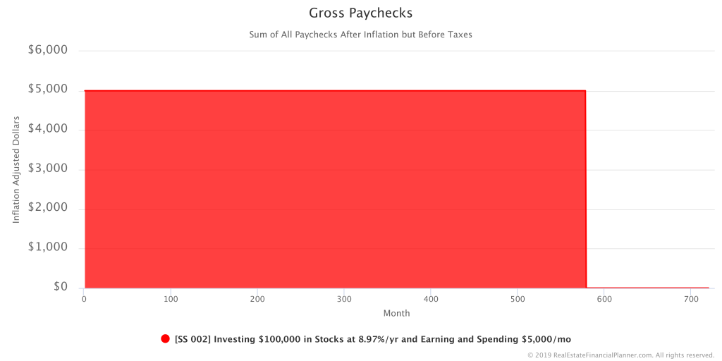 Sample Scenario 002 - Gross Paychecks - Inflation Adjusted