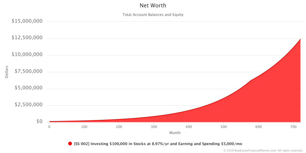 Sample Scenario 002 - Net Worth