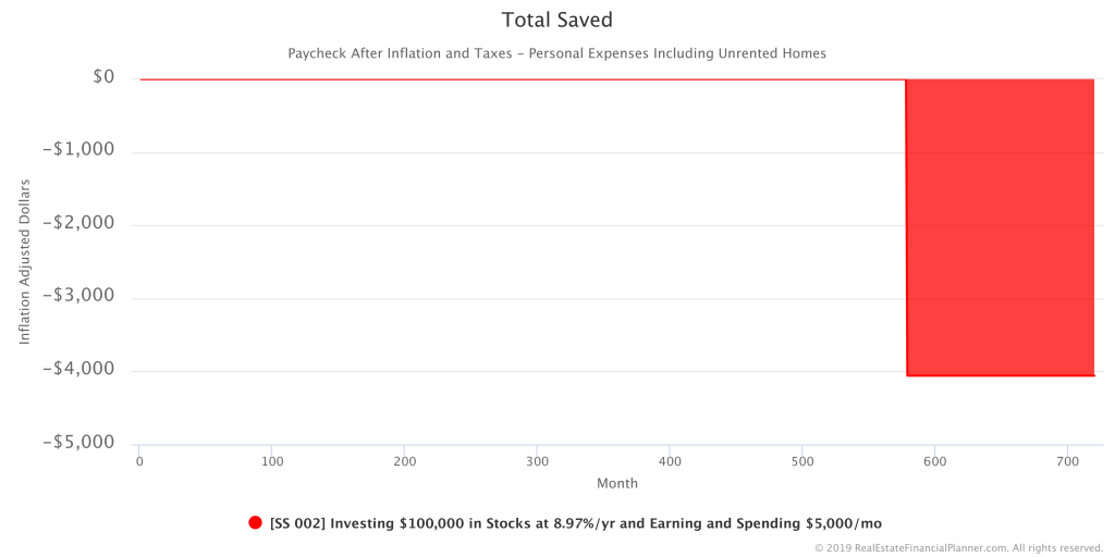 Sample Scenario 002 - Total Saved - Inflation Adjusted