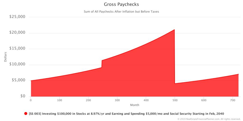 Sample Scenario 003 - Gross Paychecks