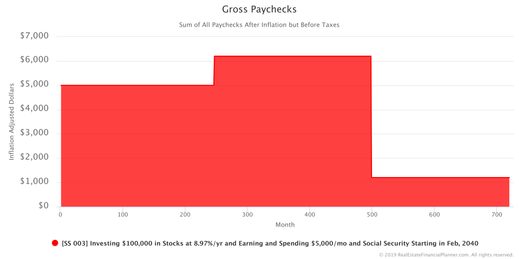 Sample Scenario 003 - Gross Paychecks - Inflation Adjusted