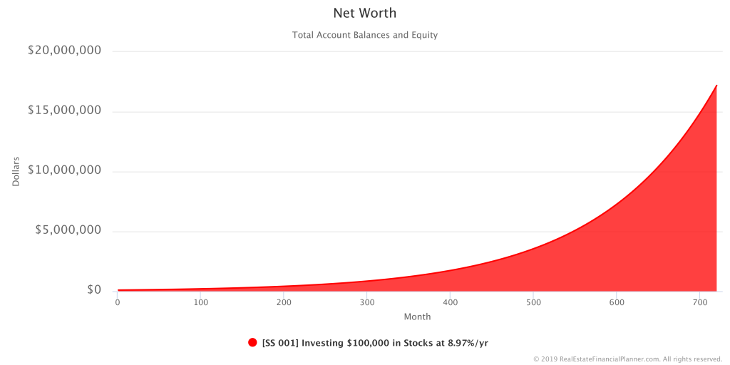 $100K in Stocks - Net Worth