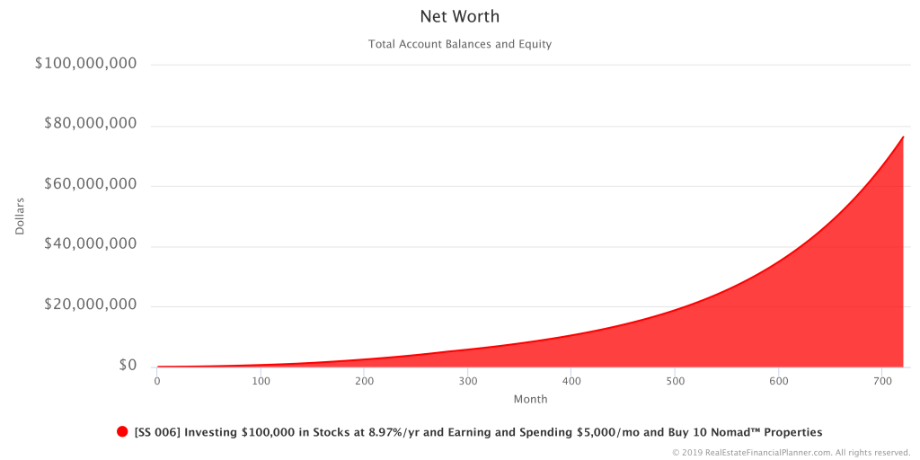 10 Nomads™ - Net Worth