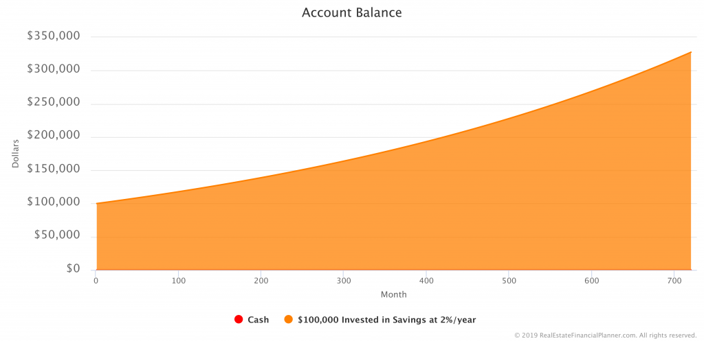 $100K in Savings Account - Account Balance