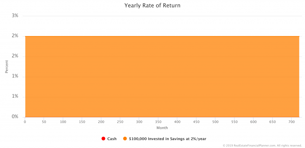 $100K in Savings Account - Yearly Rate of Return
