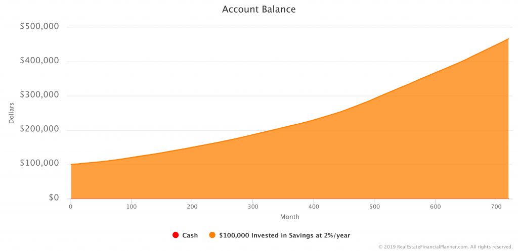 $100K in Savings Account - Savings Account Balance with Variable Yearly Rate of Return