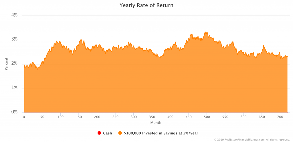 $100K in Savings Account - Variable Yearly Rate of Return