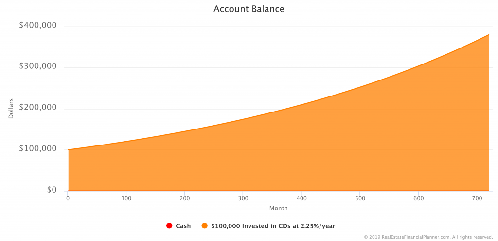 $100K in CDs - Account Balance