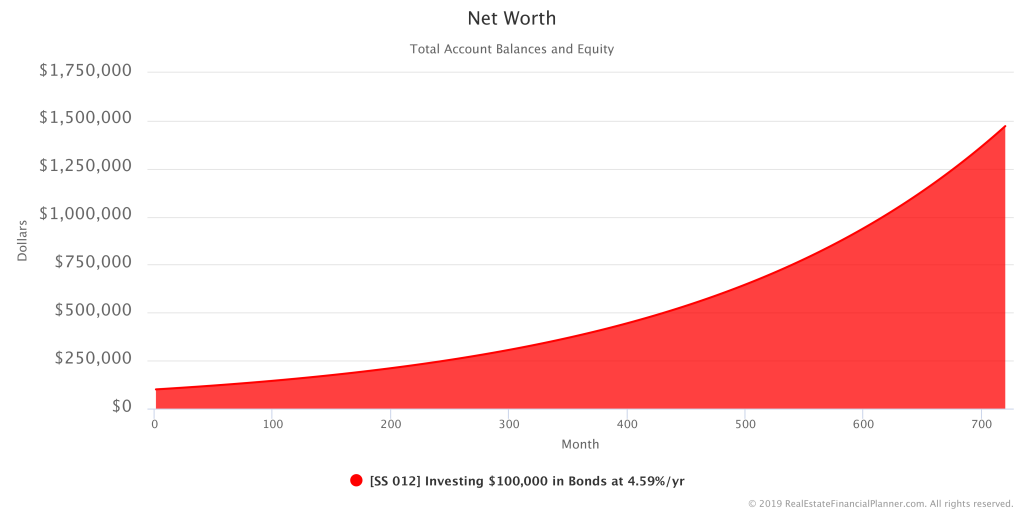 $100K in Bonds - Net Worth