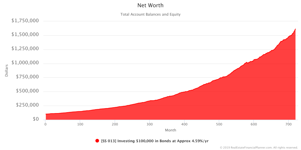 $100K in Bonds with Variable Rate of Return - Net Worth