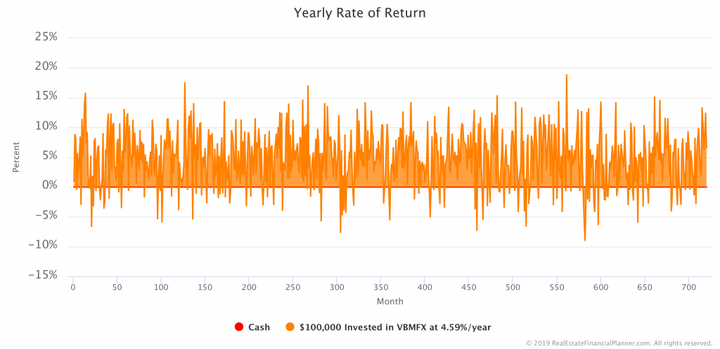 $100K in Bonds with Variable Rate of Return - Yearly Rate of Return