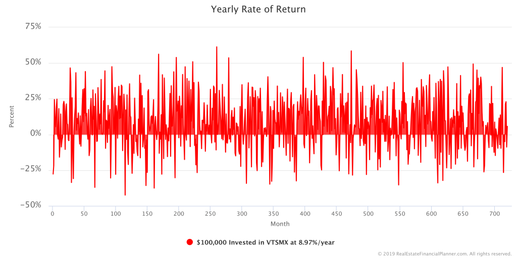 $100 Invested in Stocks -Variable Yearly Rate of Return