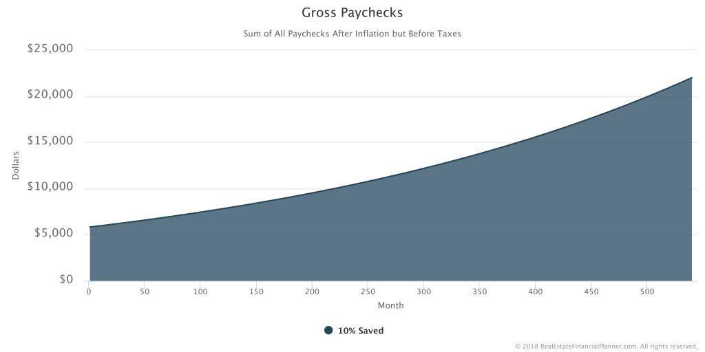 Saved 10 - Gross Paychecks - All