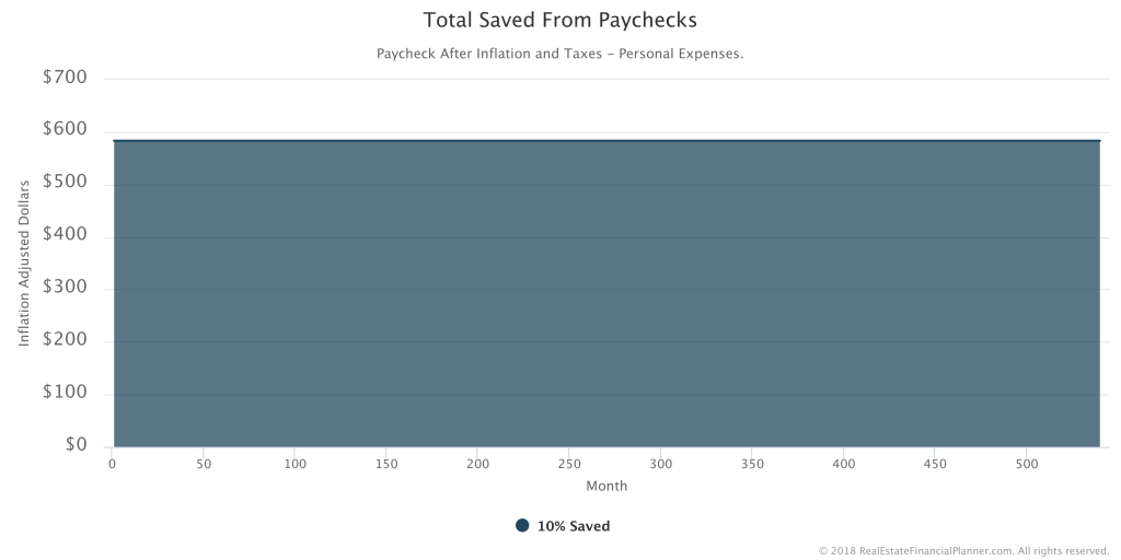 Saved 10 - Total Saved From Paychecks - All - Inflation Adjusted