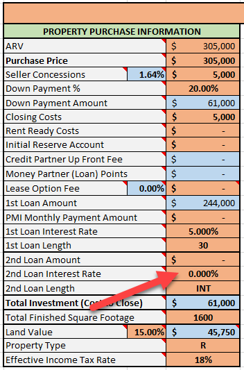 2nd Loan Interest Rate