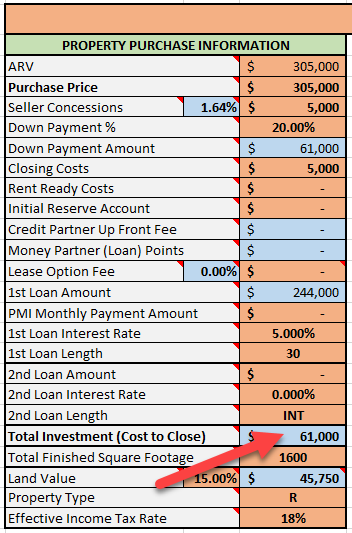 Total Investment - Cost to Close
