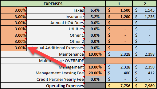 Annual Additional Expenses Appreciation Rate