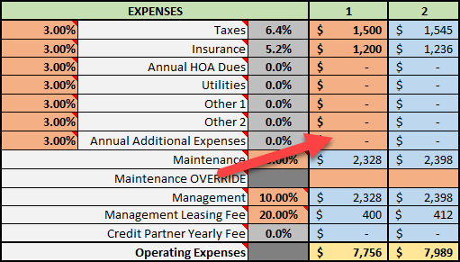 Annual Additional Expenses