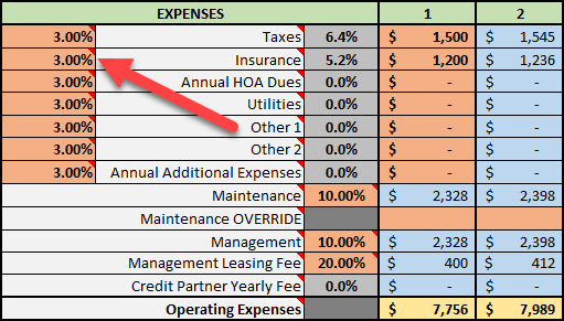 Insurance Appreciation Rate