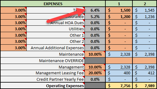 Percentage of All Expenses for Taxes