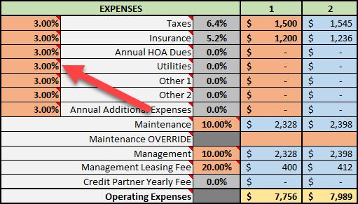 Utilities Appreciation Rate