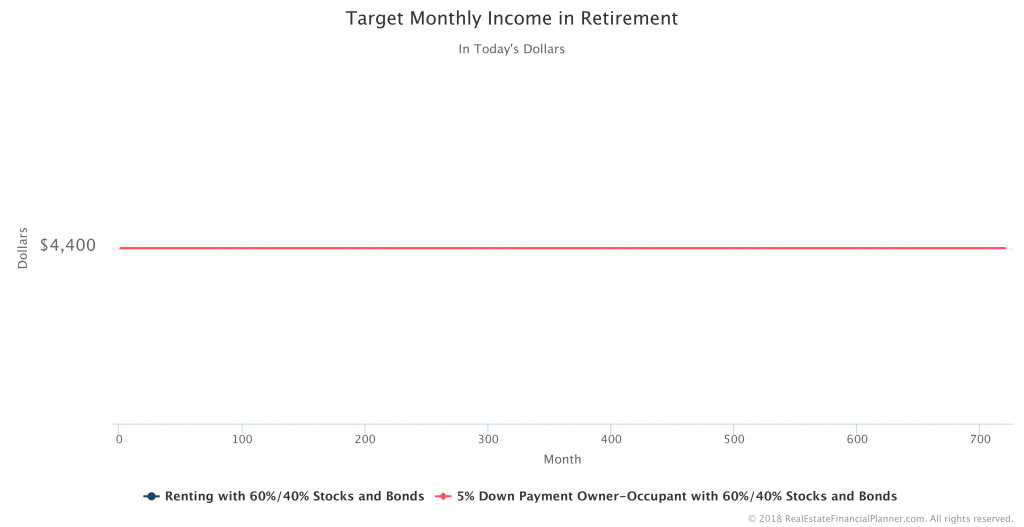 Target-Monthly-Income-Retirement