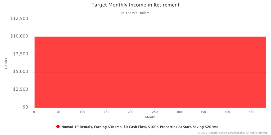 Target Monthly Income in Retirement