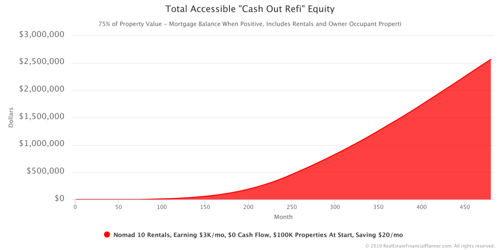 Total Accessible Cash Out Refi Equity